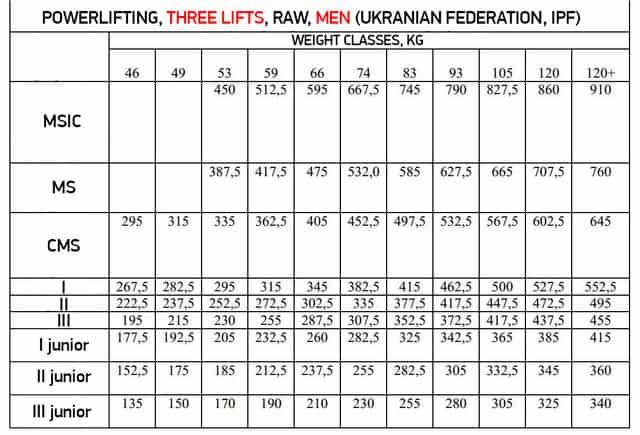 ukranian-powerlifting-classification-men