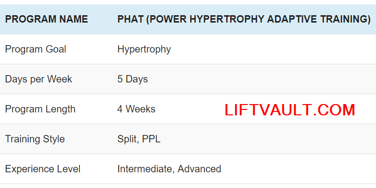 PHAT Workout Program_ Tips + Spreadsheet (Updated 2019) _ Lift Vault