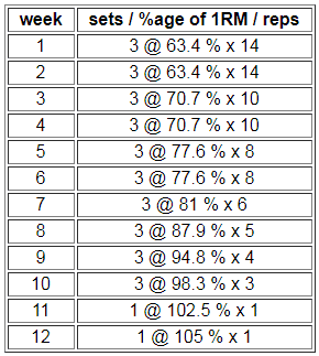 12 week powerlifting peaking program