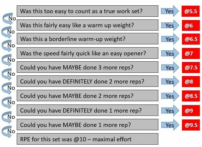 RPE Calculator / One Rep Max Conversion Calculator (2019