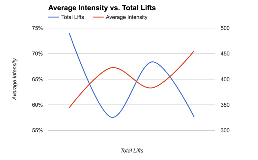 block 1 intensity and number of lifts