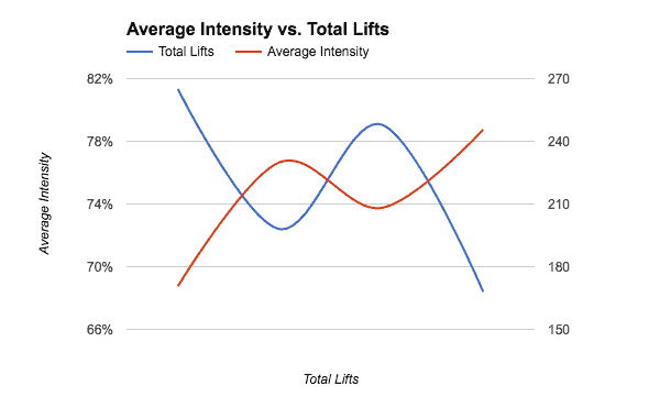 Block 2 intensity and total lifts