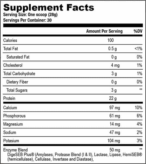 Axe & Sledge Grass Fed Whey Protein Isolate Ingredients Label