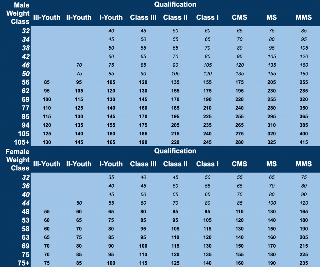 Olympic Weightlifter Classification